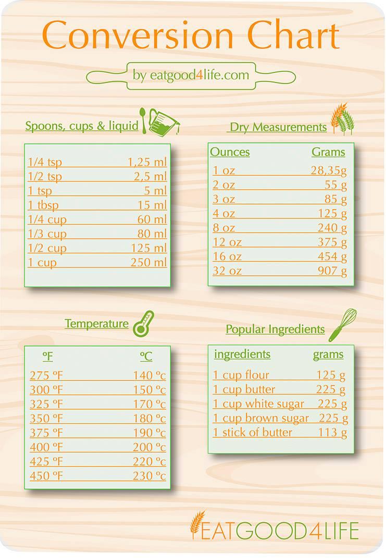 Conversion Chart   Eat Good 20 Life